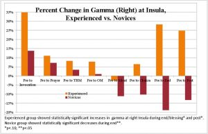 Diagramm über die Veränderung der Gammawellen während der Meditation